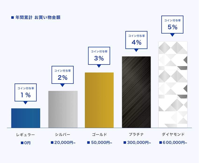 atmosコイン & 会員ランク制度